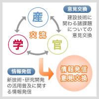 九州の建設技術における産学官連携の推進